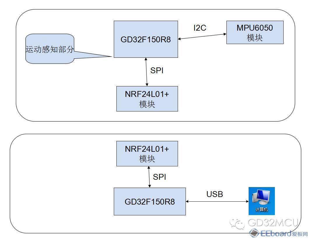 关于GD32F150R8的空中飞鼠设计的介绍和应用