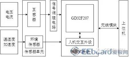 关于GD32F207ZE的燃料电池监测系统的介绍和应用分析