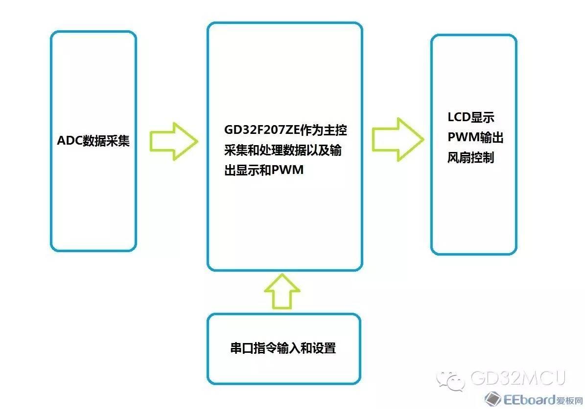 关于GD32F207ZE的太阳能光伏升压MPPT控制器设计的分析和应用