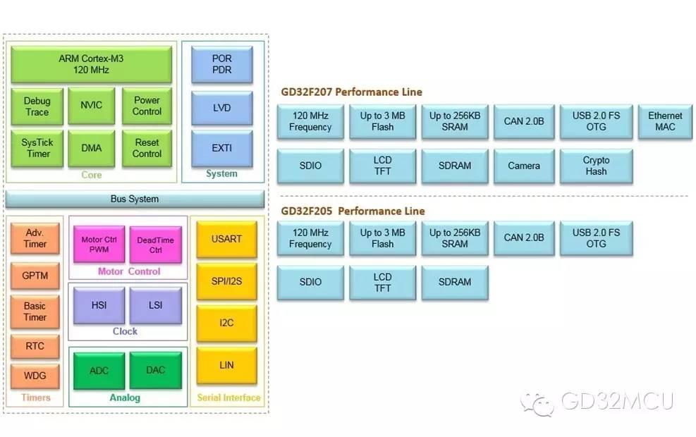 关于GD32F2系列增强型MCU的介绍和应用