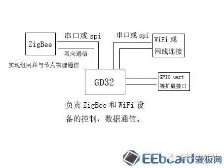 关于GD32F150R8的物联网网关设备的介绍和应用