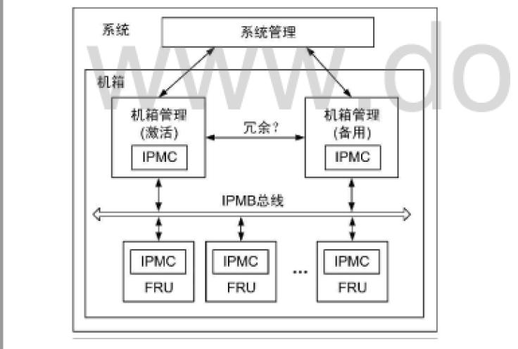 VPX和ATCA机箱管理有哪些关系及相同点和不同点的详细说明