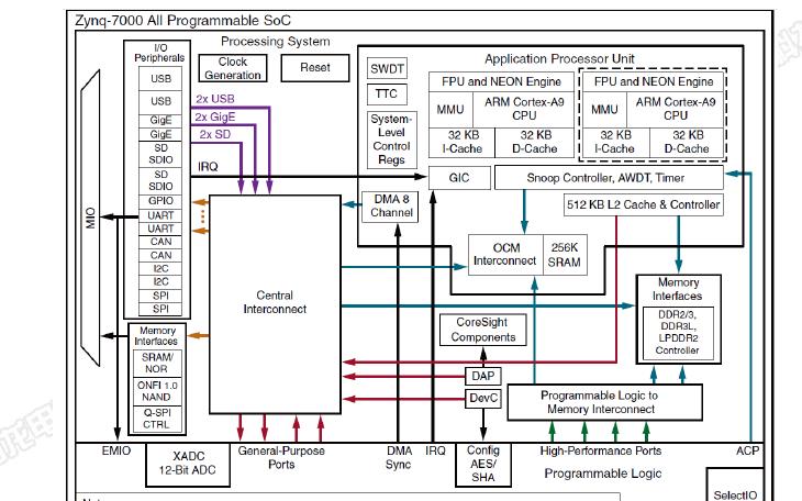 SOM-TLZ7x工业核心板的数据手册免费下载