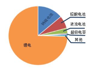 关于户用储能系统中的电池配置的分析和应用介绍