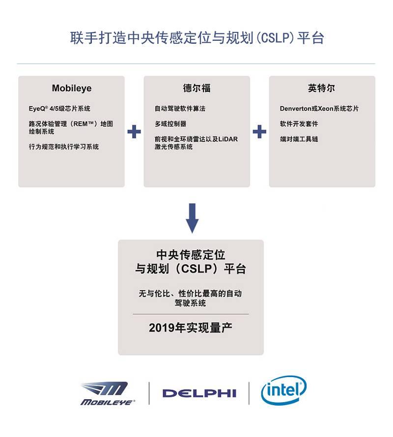关于CSLP系统的详细介绍和应用分析