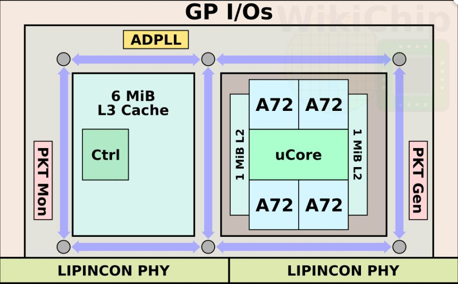 关于台积电自研芯片性能分析和应用