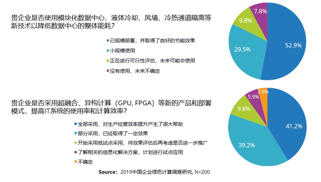 《2019中国企业绿色计算与可持续小弟发展研究报告》