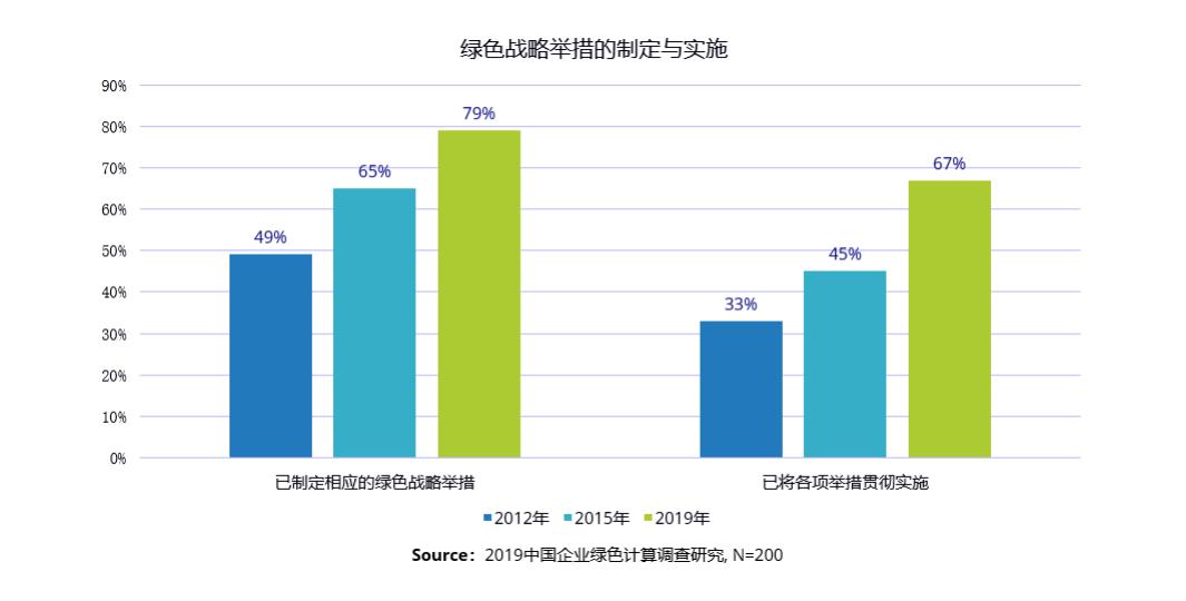 《2019中国企业绿色计算与可持续发展研究报告》