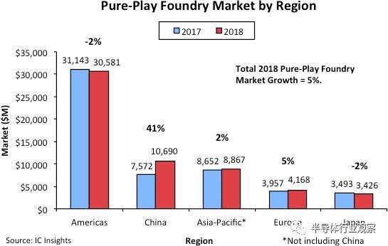 關于中國半導體制造的繁榮和不足分析