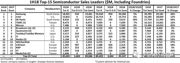 關于全球前15大半導體廠商榜單分析
