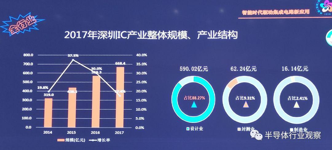 关于深圳的集成电路企业介绍
