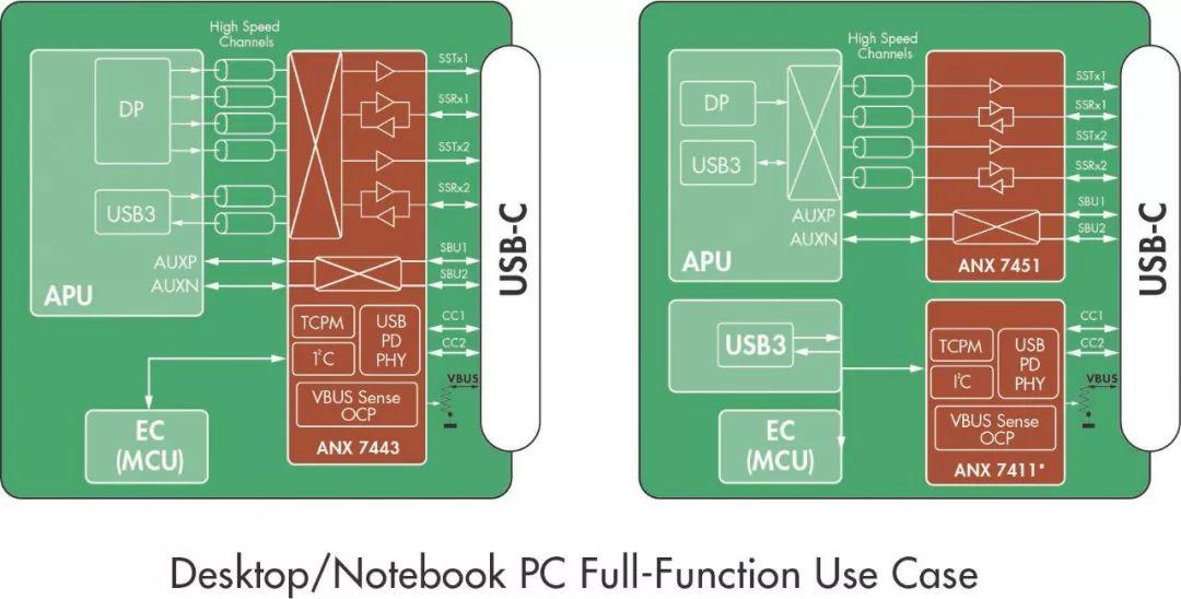 关于第二代ANX74xx系列10Gbps USB 3.2单芯片重定时器系列的分析