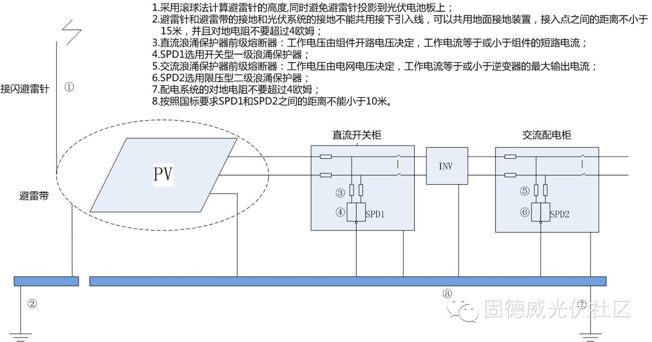 关于光伏系统防雷注意事项的分析