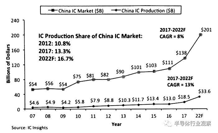 关于中国在存储器领域的地位分析和发展