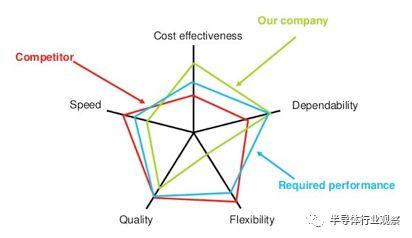 关于芯片性能的介绍和方法介绍