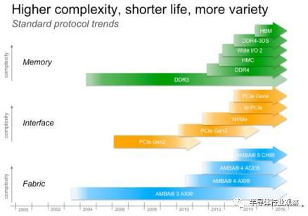 关于DRAM的性能分析和发展