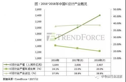 回顾2017中国IC设计以及相关介绍
