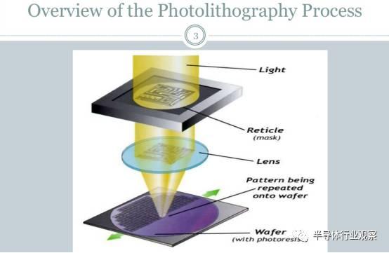 关于芯片光刻的性能分析和介绍