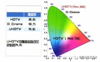 关于日本对未来的8K显示的投入和研究