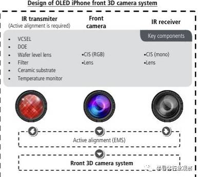 关于iPhone8的3D摄像头的性能分析和介绍