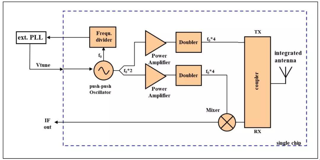 关于300GHz雷达芯片套装的性能分析和介绍