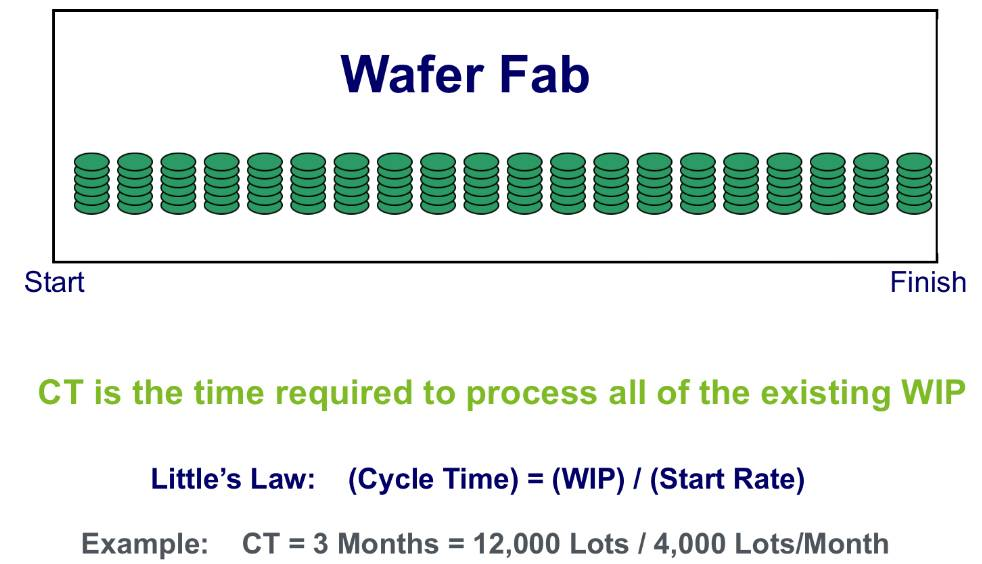 关于晶圆厂的cycle time的分析和应用