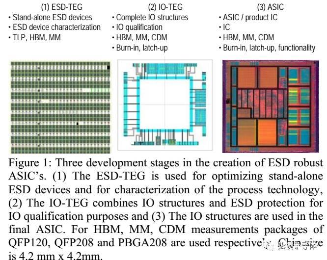 关于静电保护(ESD) 中的CDM需求的发和应用