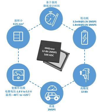 关于12位SAR ADC IP助力超低功耗MCU平台的介绍和应用