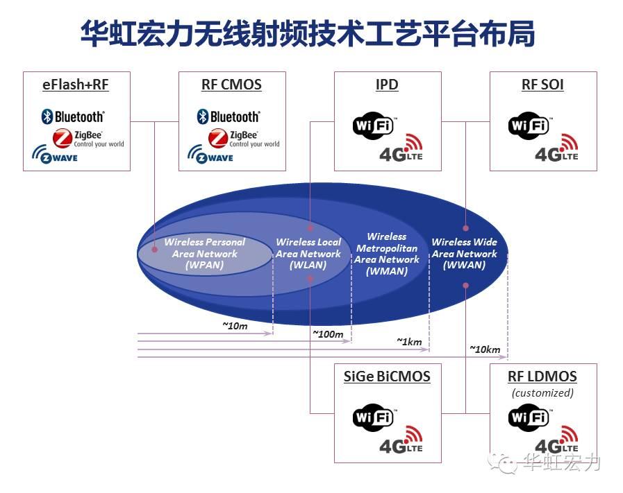 关于PSP-SOI模型在RF SOI工艺上的优势分析和应用