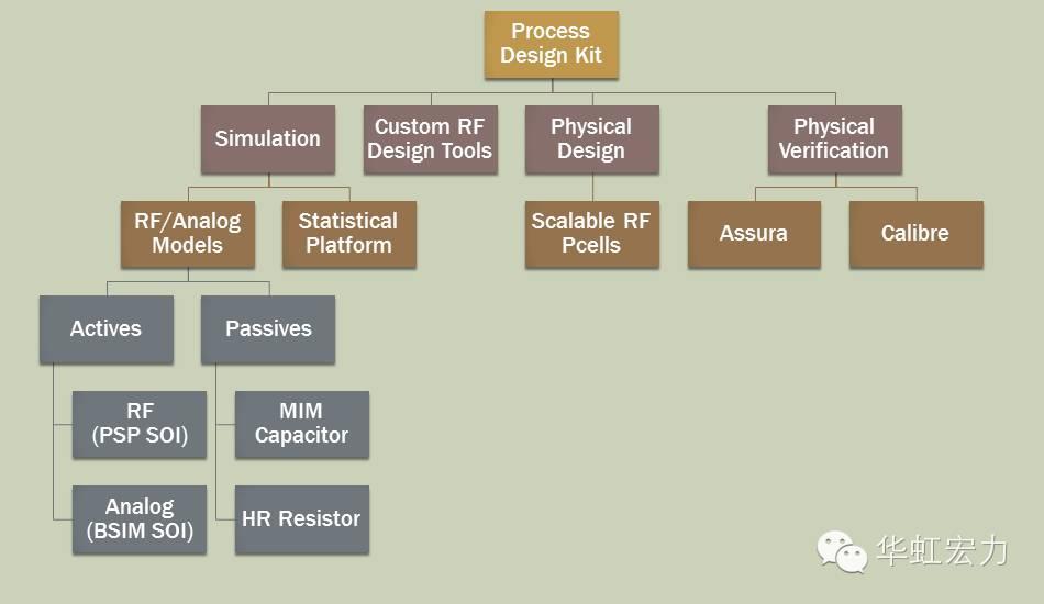 关于0.2微米射频SOI工艺设计工具包的分析和介绍