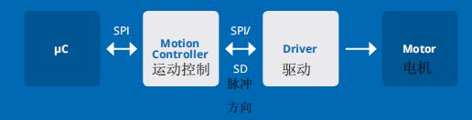关于TRINAMIC的运动控制芯片分析介绍