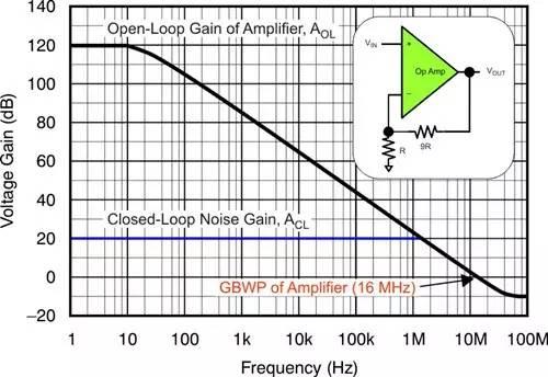 关于运算放大器增益误差设计的分析和介绍