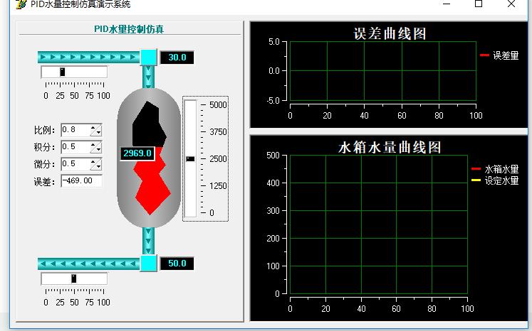 PID水量控制仿真演示软件免费下载