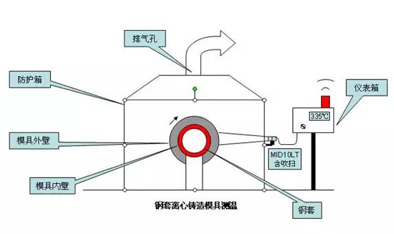 關于紅外測溫對汽車缸套鑄造過程分析和應用