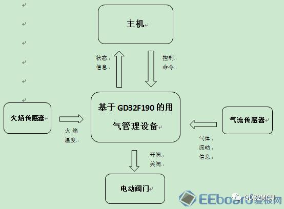 关于GD32F190R8的厨房用气管理系统的性能...
