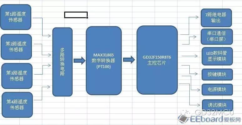 关于GD32F150R8的多路铂热电阻测温控制器设计的分析和介绍