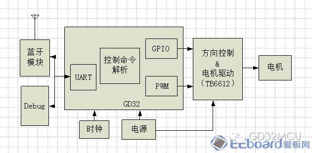 關于GD32F150R8的藍牙小車設計的介紹和分析