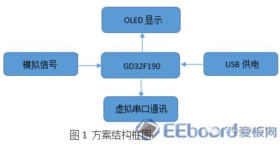 关于GD32F190R8的模拟信号采集与显示装置设计的分析和应用