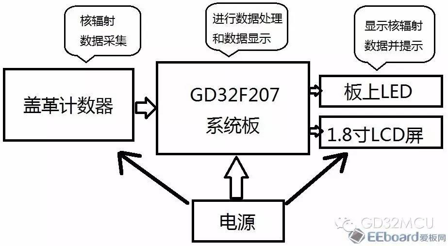 关于GD32F207ZE+盖革计数器的简易核辐射监测系统的介绍和应用