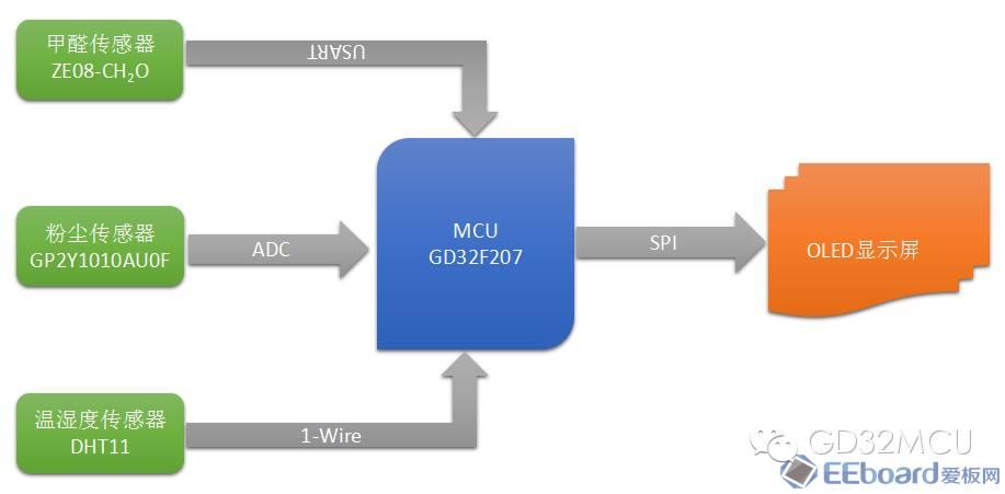 关于GD32F207ZE的PM2.5-甲醛-温湿度测量仪的介绍和应用