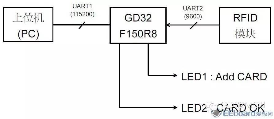 关于GD32F150R8的多卡门控系统设计的分析和应用