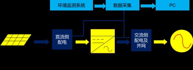 关于逆变器的性能分析和介绍