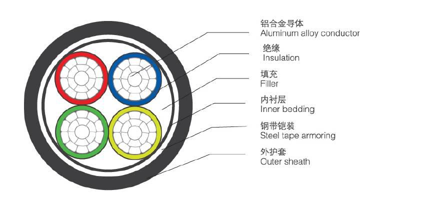 """关于如何正确使用""""铝合金""""电缆的分析和介绍"""