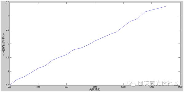 关于影响组件输出功率因素的介绍和分析