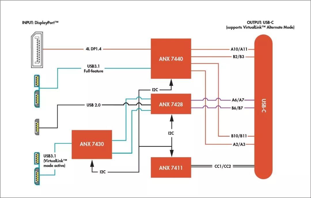 关于高性能游戏笔记本的VirtualLink™参考设计分析和应用