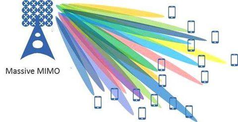 关于5G天线OTA测试方法分析和应用
