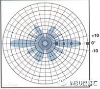 关于汽车天线方向图测试方案的分析和介绍