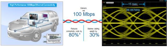 关于FieldFox车载以太网线缆检测方案的分析和介绍