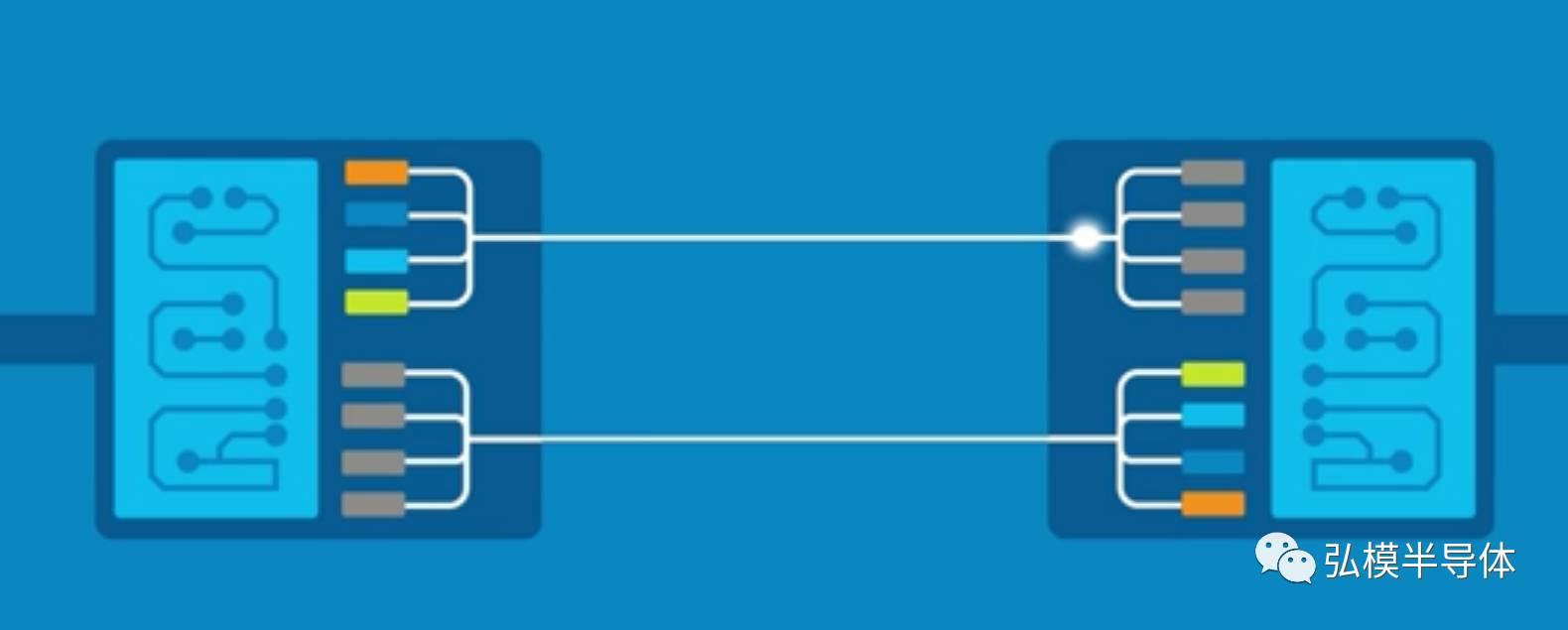 关于硅光电应用下的on-chip ESD的性能分析和介绍