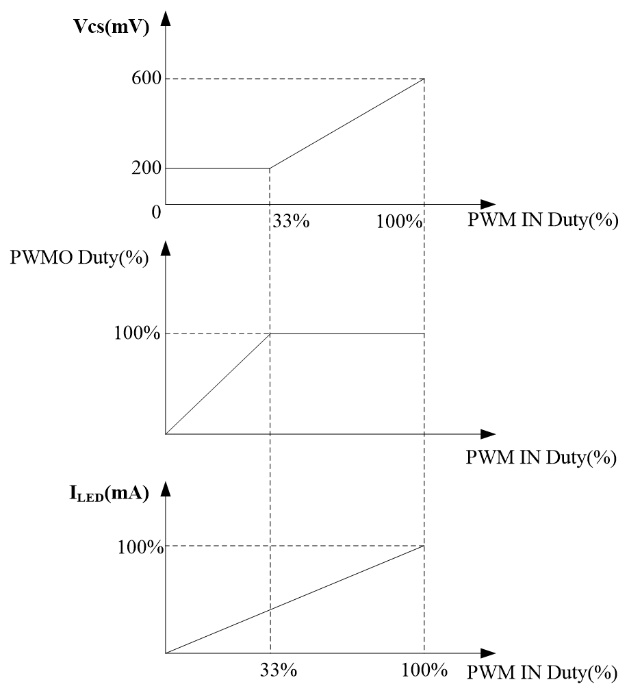 分析BP287X+BP851X系统解决方案,提升LED智能照明高度